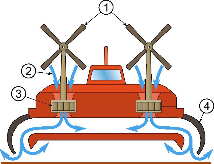 Hovercraft_schema