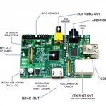 raspberry pi how to find and mount a usb drive