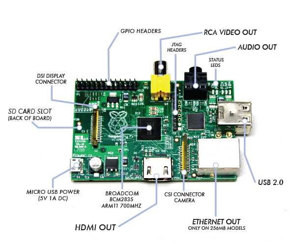 Is The Raspberry Pi Secure?