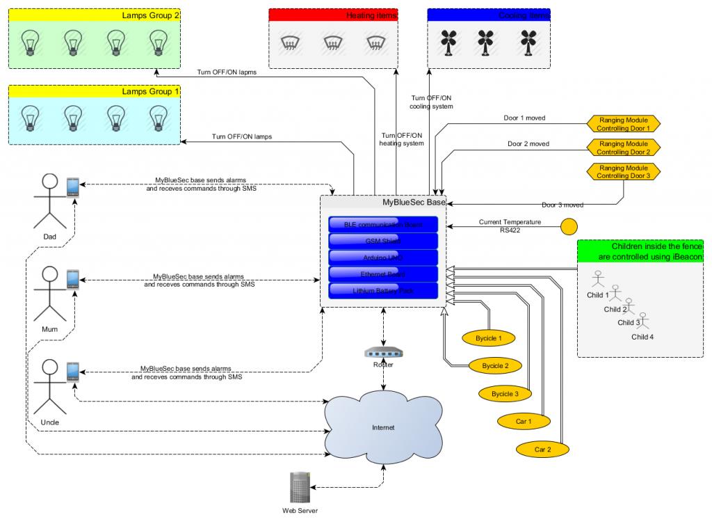 MyBlueSec Architecture