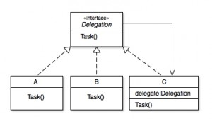 swift-delegation-patern